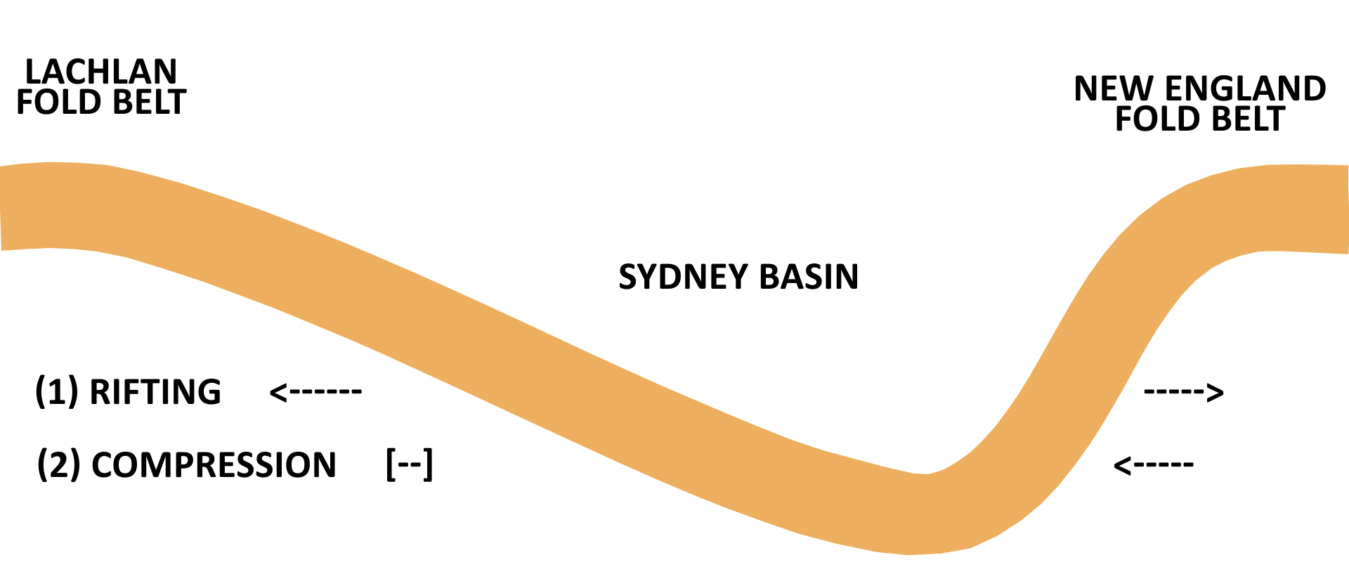 Sydney Basin Rifting or Compression